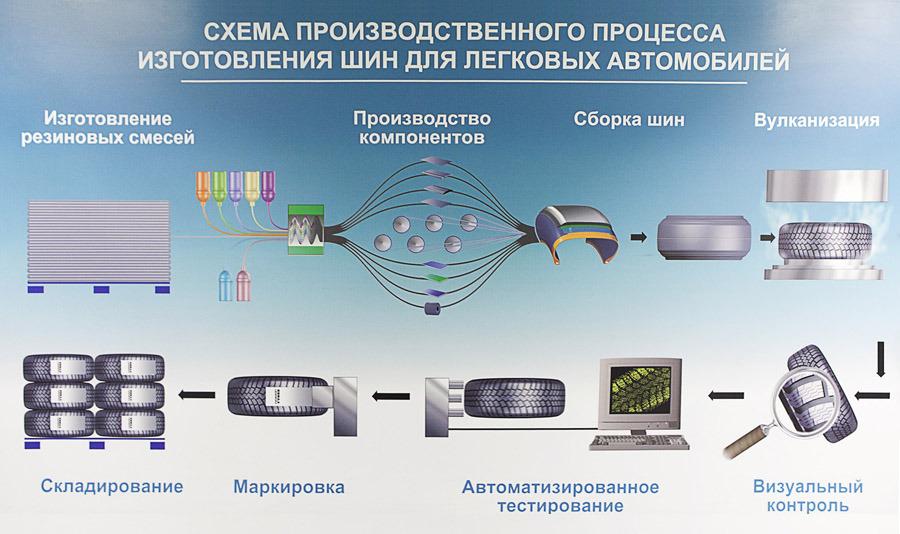 Схема производственного процесса изготовления шин Nokian для легковых автомобилей.