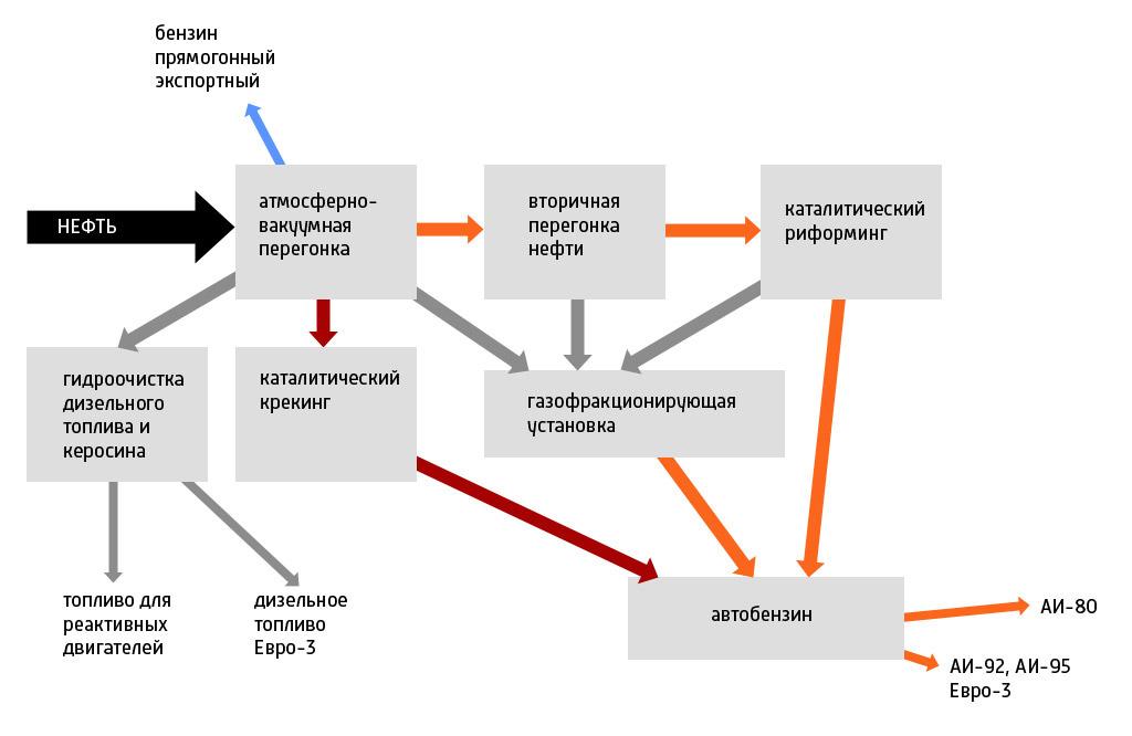 Вся нефть завода проходит атмосферно-вакуумную перегонку.  После этого сырье распределяется на процессы.