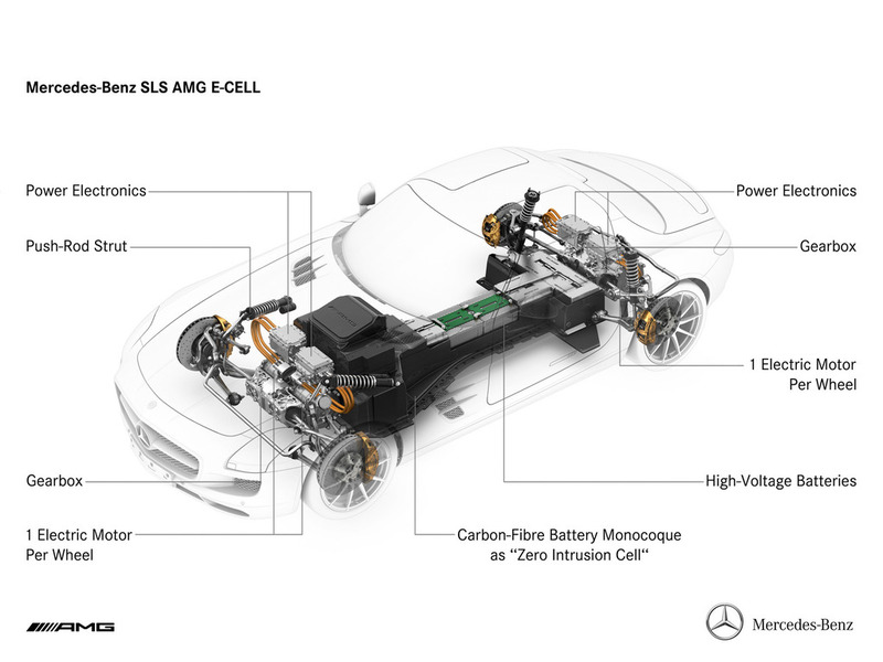Mercedes-Benz SLS AMG E-CELL electric drivetrain system