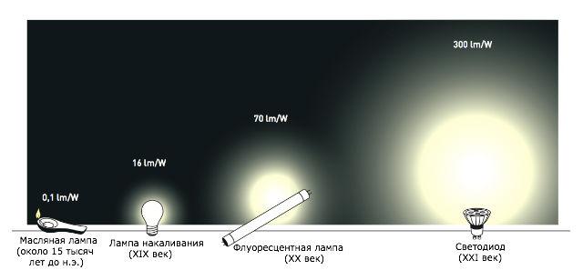 Эволюция источников света  (иллюстрация Nobel Prize).