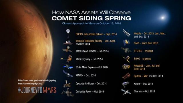 Активы NASA, которые будут задействованы во время наблюдения за пролетающей кометой (иллюстрация NASA).