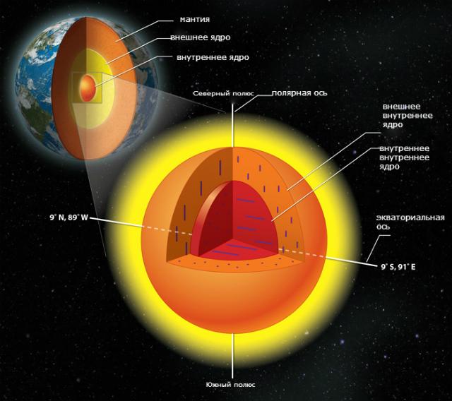 Исследователи пришли к выводу, что внутреннее ядро нашей планеты состоит из двух слоёв, а не является чем-то единым, как было принято считать (иллюстрация Lachina Publishing Services).