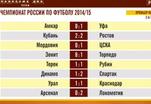 2-й тур российской футбольной премьер-лиги. Обзор матчей