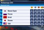 Российские студенты спортивную сессию сдали на