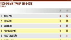 Каковы шансы сборной России попасть на Евро-2016